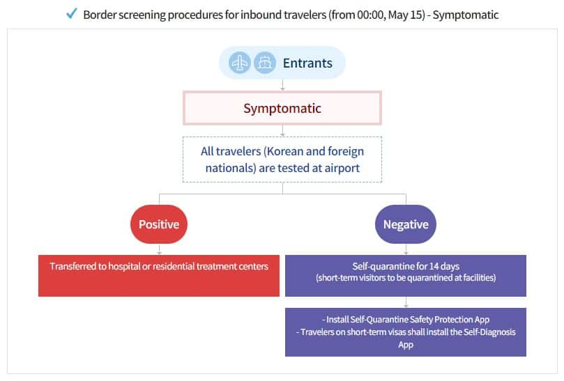 Border Screening Procedure for inbound travelers to South Korea via Central Disease Control, South Korea